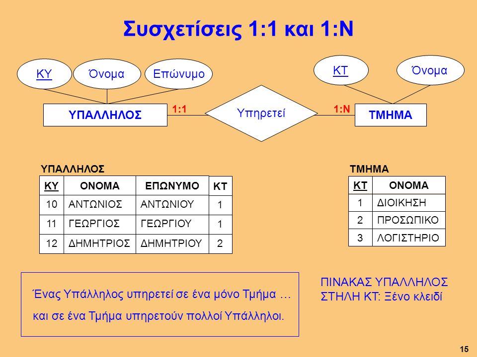 ΥΠΑΛΛΗΛΟΣ ΌνομαΕπώνυμοΚΥ ΤΜΗΜΑ ΌνομαΚΤ Υπηρετεί Συσχετίσεις 1:1 και 1:Ν ΥΠΑΛΛΗΛΟΣ ΔΗΜΗΤΡΙΟΥΔΗΜΗΤΡΙΟΣ12 ΓΕΩΡΓΙΟΥΓΕΩΡΓΙΟΣ11 ΑΝΤΩΝΙΟΥΑΝΤΩΝΙΟΣ10 ΕΠΩΝΥΜΟΟΝΟΜΑKΥ 2 1 1 KΤ Ένας Υπάλληλος υπηρετεί σε ένα μόνο Τμήμα … και σε ένα Τμήμα υπηρετούν πολλοί Υπάλληλοι.
