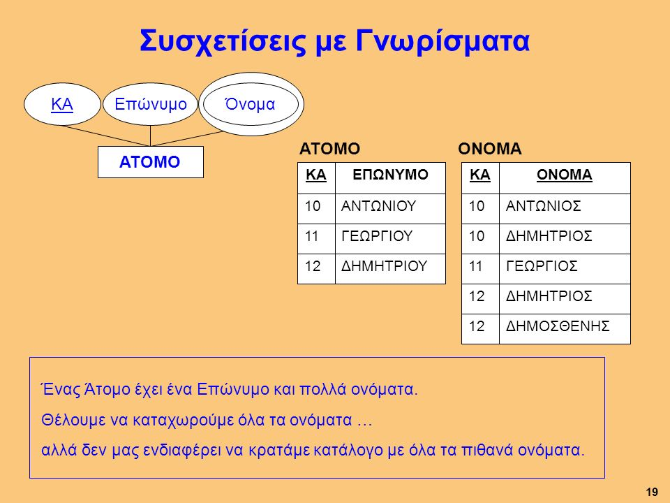 Συσχετίσεις με Γνωρίσματα ΑΤΟΜΟ ΕπώνυμοΚAΚA Όνομα ΔΗΜΗΤΡΙΟΥ12 ΓΕΩΡΓΙΟΥ ΑΝΤΩΝΙΟΥ ΕΠΩΝΥΜΟ 11 10 ΚΑ ΑΤΟΜΟ Ένας Άτομο έχει ένα Επώνυμο και πολλά ονόματα.