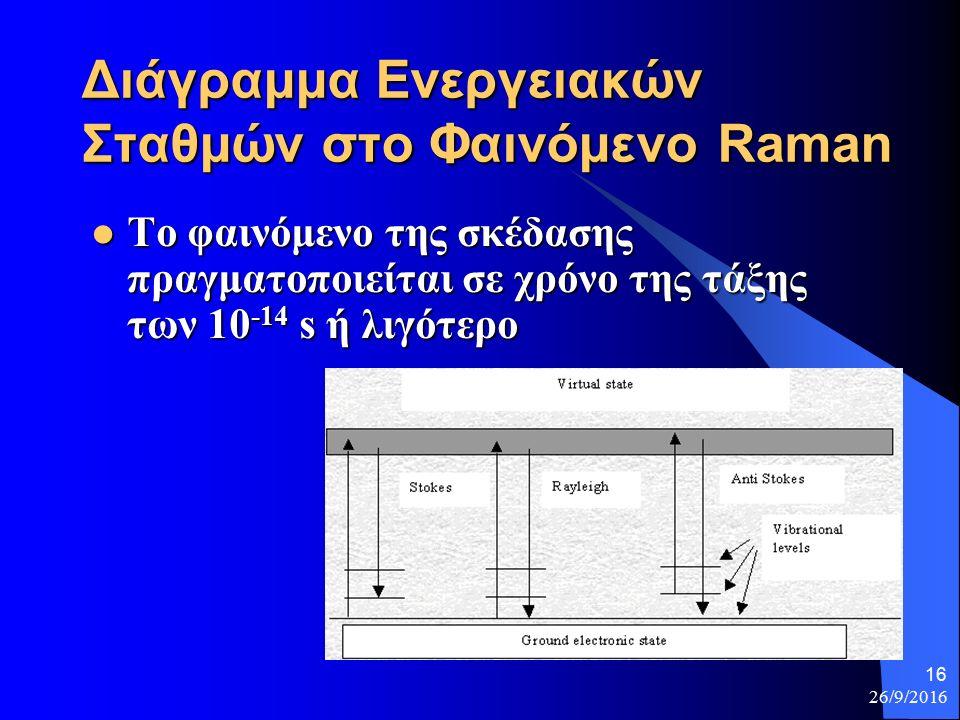 26/9/2016 16 Διάγραμμα Ενεργειακών Σταθμών στο Φαινόμενο Raman Το φαινόμενο της σκέδασης πραγματοποιείται σε χρόνο της τάξης των 10 -14 s ή λιγότερο Το φαινόμενο της σκέδασης πραγματοποιείται σε χρόνο της τάξης των 10 -14 s ή λιγότερο