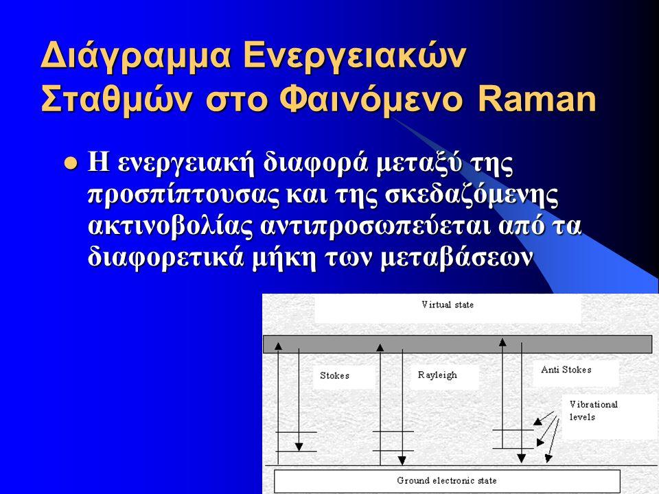 26/9/2016 17 Διάγραμμα Ενεργειακών Σταθμών στο Φαινόμενο Raman Η ενεργειακή διαφορά μεταξύ της προσπίπτουσας και της σκεδαζόμενης ακτινοβολίας αντιπροσωπεύεται από τα διαφορετικά μήκη των μεταβάσεων Η ενεργειακή διαφορά μεταξύ της προσπίπτουσας και της σκεδαζόμενης ακτινοβολίας αντιπροσωπεύεται από τα διαφορετικά μήκη των μεταβάσεων