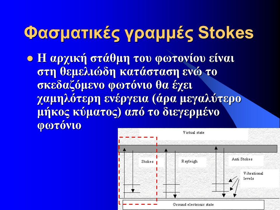 26/9/2016 20 Φασματικές γραμμές Stokes Η αρχική στάθμη του φωτονίου είναι στη θεμελιώδη κατάσταση ενώ το σκεδαζόμενο φωτόνιο θα έχει χαμηλότερη ενέργεια (άρα μεγαλύτερο μήκος κύματος) από το διεγερμένο φωτόνιο Η αρχική στάθμη του φωτονίου είναι στη θεμελιώδη κατάσταση ενώ το σκεδαζόμενο φωτόνιο θα έχει χαμηλότερη ενέργεια (άρα μεγαλύτερο μήκος κύματος) από το διεγερμένο φωτόνιο