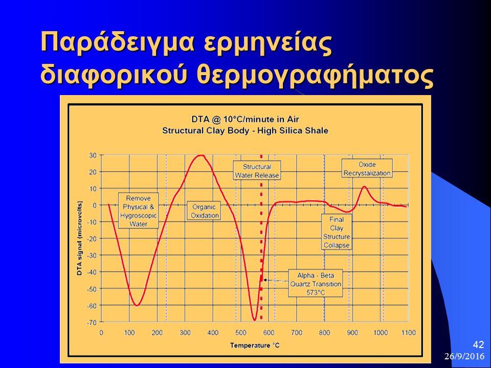 26/9/2016 42 Παράδειγμα ερμηνείας διαφορικού θερμογραφήματος