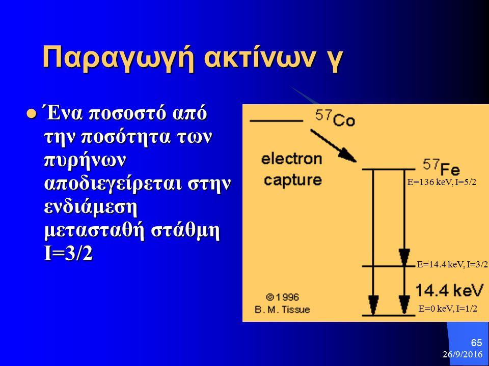 26/9/2016 65 Παραγωγή ακτίνων γ E=136 keV, I=5/2 E=14.4 keV, I=3/2 E=0 keV, I=1/2 Ένα ποσοστό από την ποσότητα των πυρήνων αποδιεγείρεται στην ενδιάμεση μετασταθή στάθμη Ι=3/2 Ένα ποσοστό από την ποσότητα των πυρήνων αποδιεγείρεται στην ενδιάμεση μετασταθή στάθμη Ι=3/2