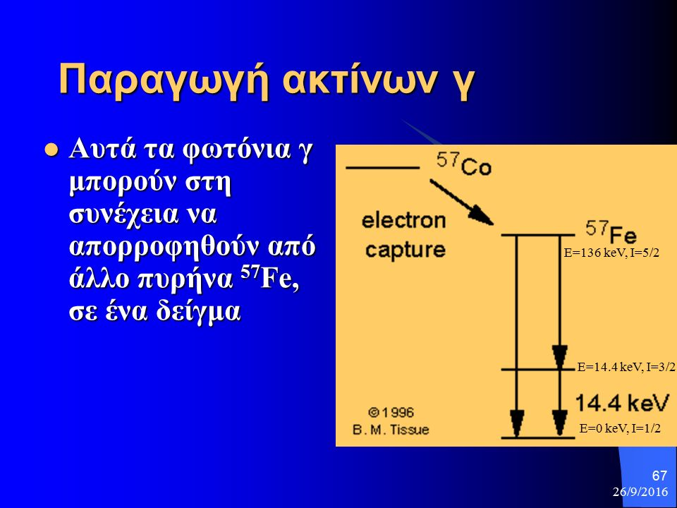 26/9/2016 67 Παραγωγή ακτίνων γ Αυτά τα φωτόνια γ μπορούν στη συνέχεια να απορροφηθούν από άλλο πυρήνα 57 Fe, σε ένα δείγμα Αυτά τα φωτόνια γ μπορούν στη συνέχεια να απορροφηθούν από άλλο πυρήνα 57 Fe, σε ένα δείγμα E=136 keV, I=5/2 E=14.4 keV, I=3/2 E=0 keV, I=1/2