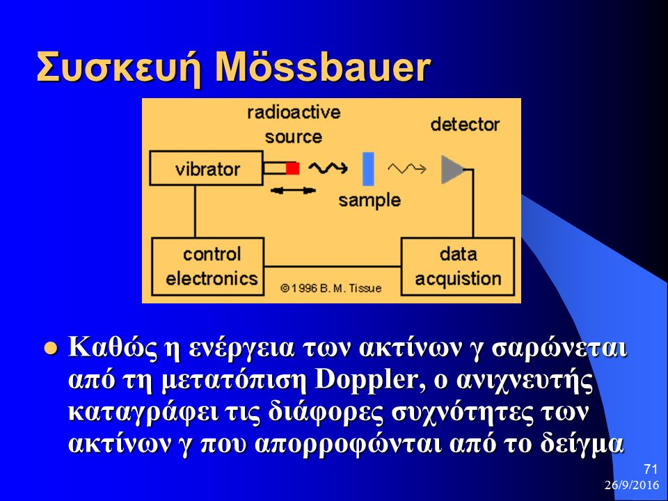 26/9/2016 71 Συσκευή Μössbauer Καθώς η ενέργεια των ακτίνων γ σαρώνεται από τη μετατόπιση Doppler, ο ανιχνευτής καταγράφει τις διάφορες συχνότητες των ακτίνων γ που απορροφώνται από το δείγμα Καθώς η ενέργεια των ακτίνων γ σαρώνεται από τη μετατόπιση Doppler, ο ανιχνευτής καταγράφει τις διάφορες συχνότητες των ακτίνων γ που απορροφώνται από το δείγμα