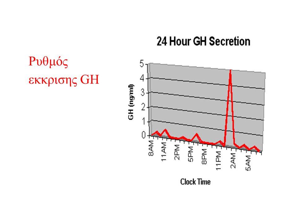 Ρυθμός εκκρισης GH