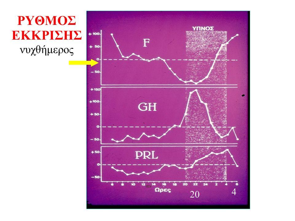 Σ ω μ α τ ο σ τ α τ ί ν η και ανάλογα SRIH Οκτρεοτίδη.