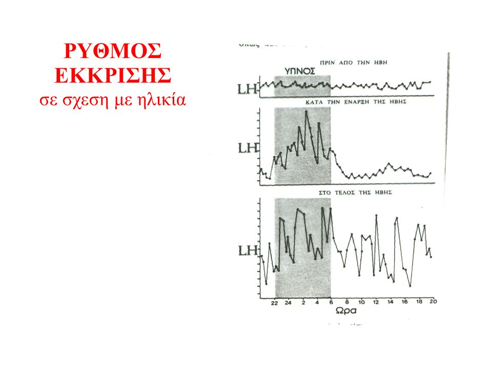 Ρύθμιση εκκρισης υποθαλαμικών ορμονών DΑDΑ 5HT ENDO NE PGL Παραδειγμα LHRH ή GnRH Ρύθμιση έκκρισης GnRH oscillator ή GnRh pulse generator Τροποποίηση έκκρισης GABA Γλουταμικό Οπιοειδή Ακετυλχολίνη Μελατονίνη Στεροειδή (-) Οιστρογονα (+) Έντονη άσκηση (-)