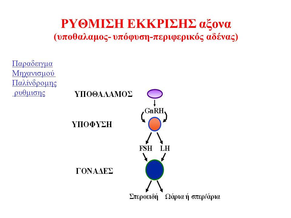 ΡΥΘΜΙΣΗ ΕΚΚΡΙΣΗΣ αξονα (υποθαλαμος- υπόφυση-περιφερικός αδένας) Παραδειγμα Μηχανισμού Παλίνδρομης ρυθμισης