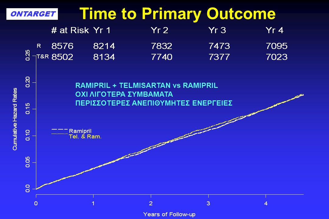Time to Primary Outcome ONTARGET RAMIPRIL + TELMISARTAN vs RAMIPRIL ΟΧΙ ΛΙΓΟΤΕΡΑ ΣΥΜΒΑΜΑΤΑ ΠΕΡΙΣΣΟΤΕΡΕΣ ΑΝΕΠΙΘΥΜΗΤΕΣ ΕΝΕΡΓΕΙΕΣ