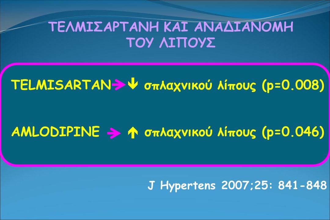 ΤΕΛΜΙΣΑΡΤΑΝΗ ΚΑΙ ΑΝΑΔΙΑΝΟΜΗ ΤΟΥ ΛΙΠΟΥΣ TELMISARTAN  σπλαχνικού λίπους (p=0.008) AMLODIPINE  σπλαχνικού λίπους (p=0.046) J Hypertens 2007;25: 841-848