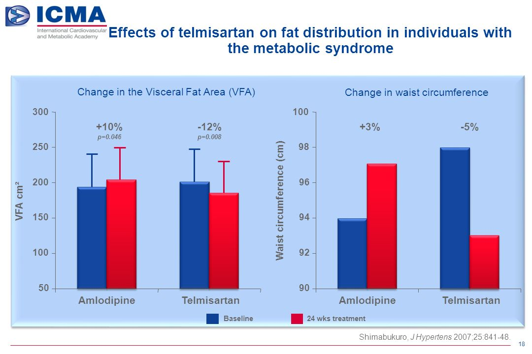 18 Effects of telmisartan on fat distribution in individuals with the metabolic syndrome Shimabukuro, J Hypertens 2007;25:841-48.