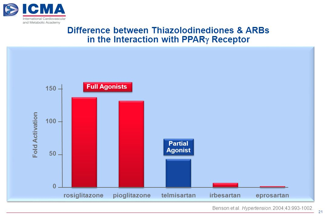 21 150 100 50 0 Fold Activation Full Agonists Partial Agonist Difference between Thiazolodinediones & ARBs in the Interaction with PPAR  Receptor rosiglitazonepioglitazonetelmisartanirbesartaneprosartan Benson et al.