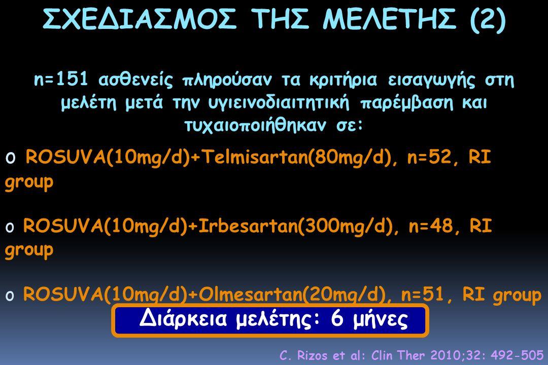 ΣΧΕΔΙΑΣΜΟΣ ΤΗΣ ΜΕΛΕΤΗΣ (2) n=151 ασθενείς πληρούσαν τα κριτήρια εισαγωγής στη μελέτη μετά την υγιεινοδιαιτητική παρέμβαση και τυχαιοποιήθηκαν σε: o ROSUVA(10mg/d)+Telmisartan(80mg/d), n=52, RΙ group o ROSUVA(10mg/d)+Irbesartan(300mg/d), n=48, RΙ group o ROSUVA(10mg/d)+Olmesartan(20mg/d), n=51, RΙ group Διάρκεια μελέτης: 6 μήνες C.