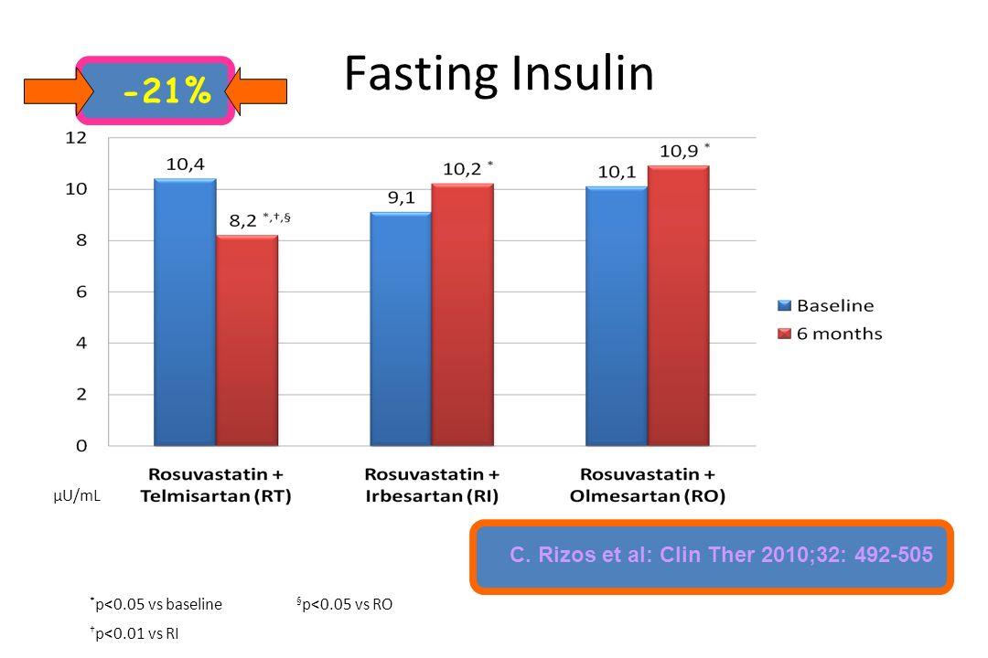 Fasting Insulin μU/mL * p<0.05 vs baseline § p<0.05 vs RO † p<0.01 vs RI -21% C.