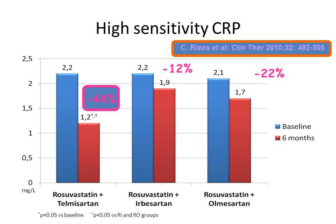 High sensitivity CRP * p<0.05 vs baseline † p<0.05 vs RI and RO groups - 44% -12% -22% C. Rizos et al: Clin Ther 2010;32: 492-505