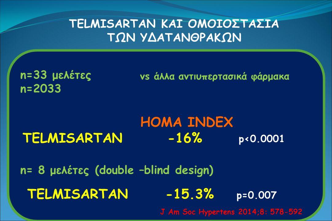 TELMISARTAN ΚΑΙ ΟΜΟΙΟΣΤΑΣΙΑ ΤΩΝ ΥΔΑΤΑΝΘΡΑΚΩΝ n=33 μελέτες n=2033 HOMA INDEX TELMISARTAN-16% p<0.0001 vs άλλα αντιυπερτασικά φάρμακα n= 8 μελέτες (double –blind design) TELMISARTAN -15.3% p=0.007 J Am Soc Hypertens 2014;8: 578-592