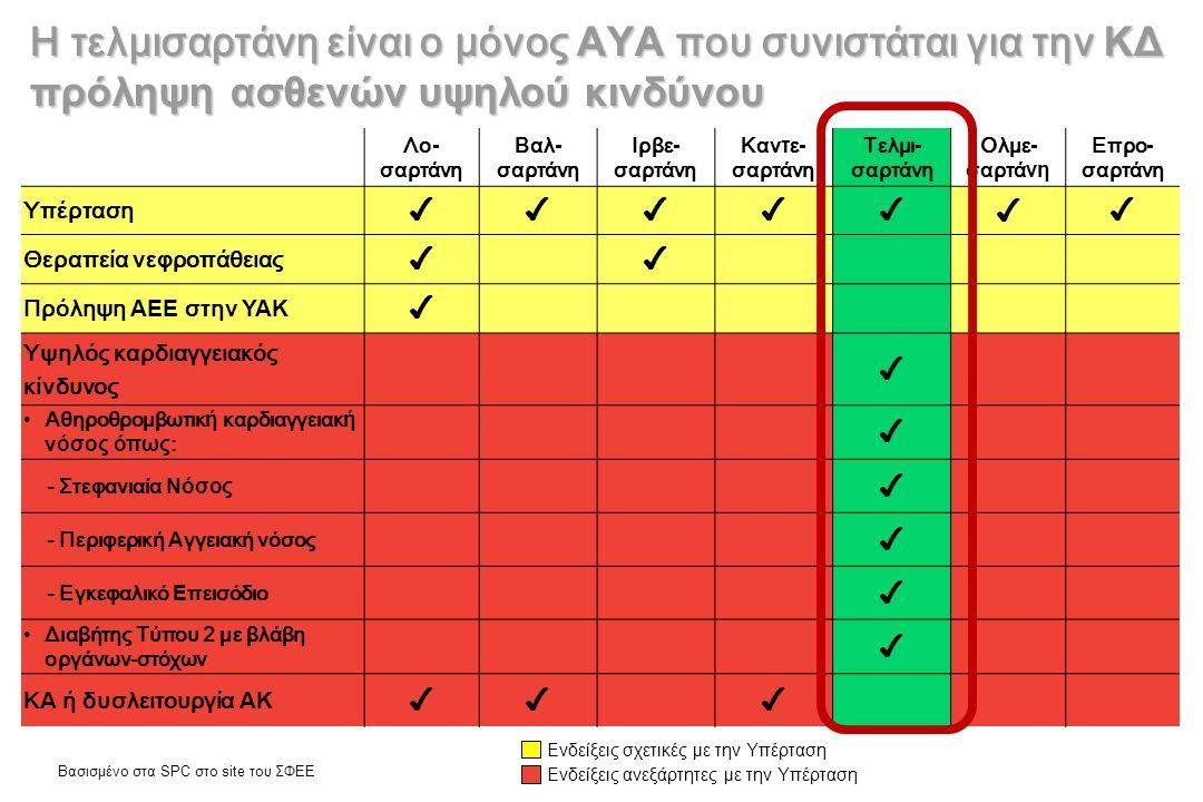 Η τελμισαρτάνη είναι ο μόνος ΑΥΑ που συνιστάται για την ΚΔ πρόληψη ασθενών υψηλού κινδύνου Βασισμένο στα SPC στο site του ΣΦΕΕ Λο - σαρτάνη Βαλ - σαρτάνη Ιρβε - σαρτάνη Καν τ ε - σαρτάνη Τελμι - σαρτάνη Ολμε - σαρτά νη Επρο - σαρτάνη Υπέρταση ✔✔✔✔✔ ✔ ✔ Θεραπεία νεφροπάθειας ✔✔ Πρόληψη ΑΕΕ στην ΥΑΚ ✔ Υψηλός καρδιαγγειακός κίνδυνος ✔ Αθηροθρομβωτικ ή καρδιαγγειακ ή ν όσος όπως : ✔ - Στεφανιαία Νόσος ✔ - Περιφερική Α γγειακή νόσος ✔ - Εγκεφαλικό Ε πεισόδιο ✔ Διαβήτης Τύπου 2 με βλάβη οργάνων-στόχων ✔ Κ Α ή δυσλειτουργία ΑΚ ✔✔✔ Ενδείξεις σχετικές με την Υπέρταση Ενδείξεις ανεξάρτητες με την Υπέρταση