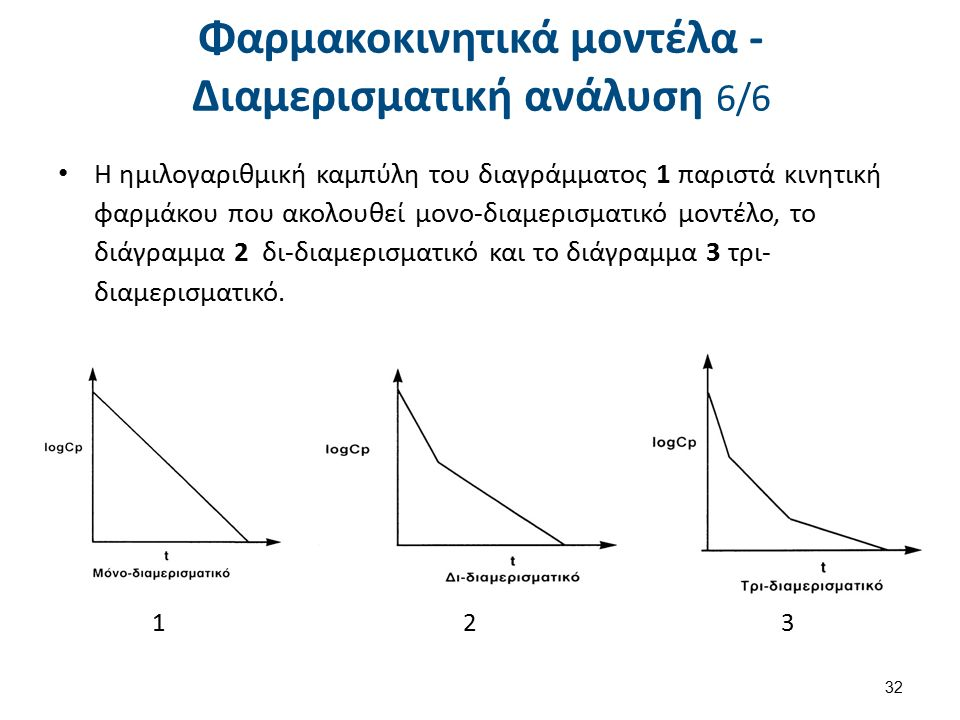 Φαρμακοκινητικά μοντέλα - Διαμερισματική ανάλυση 6/6 Η ημιλογαριθμική καμπύλη του διαγράμματος 1 παριστά κινητική φαρμάκου που ακολουθεί μονο-διαμερισματικό μοντέλο, το διάγραμμα 2 δι-διαμερισματικό και το διάγραμμα 3 τρι- διαμερισματικό.