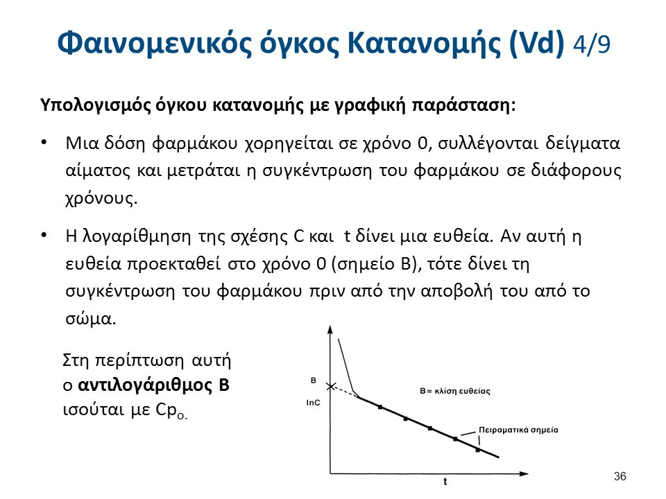 Φαινομενικός όγκος Κατανομής (Vd) 4/9 Υπολογισμός όγκου κατανομής με γραφική παράσταση: Μια δόση φαρμάκου χορηγείται σε χρόνο 0, συλλέγονται δείγματα αίματος και μετράται η συγκέντρωση του φαρμάκου σε διάφορους χρόνους.