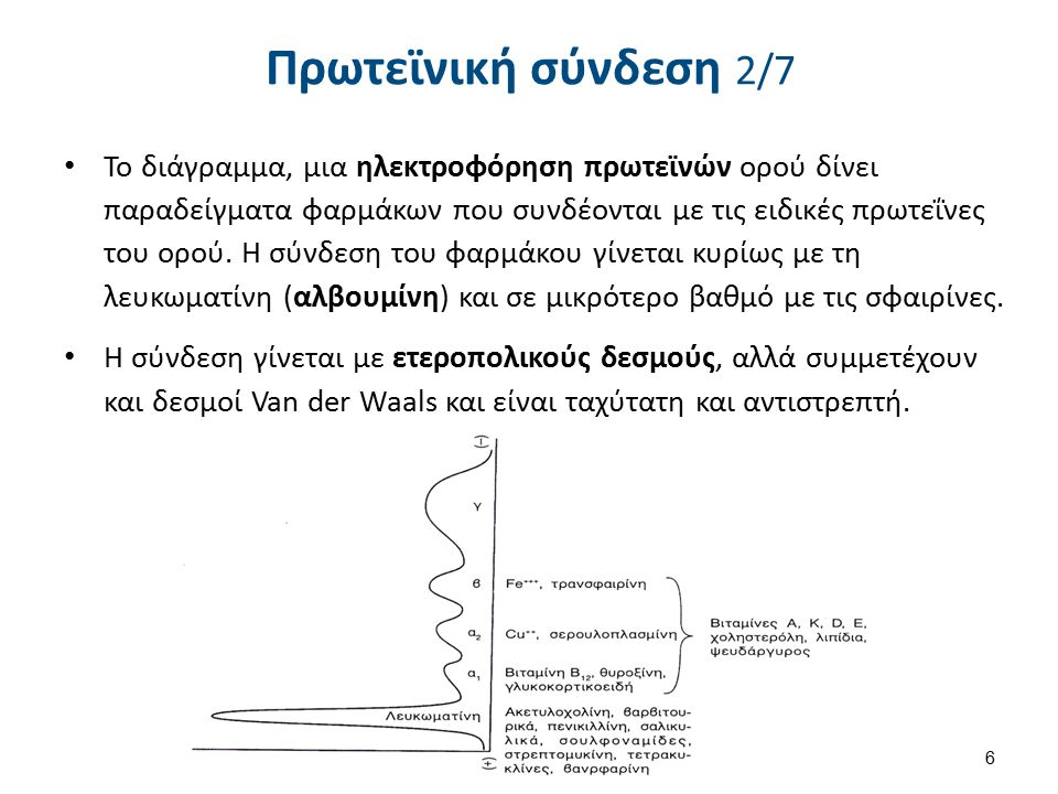 Φαινομενικός όγκος Κατανομής (Vd) 5/9 37