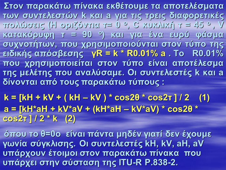 Στον παρακάτω πίνακα εκθέτουμε τα αποτελέσματα των συντελεστών k και a για τις τρεις διαφορετικές πολώσεις (Η οριζόντια τ= 0 ο, C κυκλική τ = 45 ο, V κατακόρυφη τ = 90 ο ) και για ένα ευρύ φάσμα συχνοτήτων, που χρησιμοποιούνται στον τύπο της ειδικής απόσβεσης γR = k * R0.01% a.