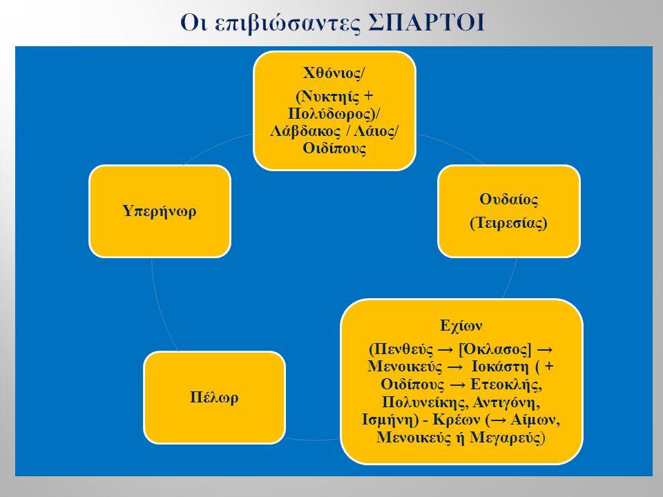 Αγήνωρ + Τηλέφασσα Ευρώπη - Φοίνιξ - Κύλιξ - Κάδμος (+ Αρμονία) Σεμέλη (+Δίας) - Ινώ (+ Αθάμας)- Αυτονόη (+Αρισταίος) - Αγαύη (+ Εχίων*)- Πολύδωρος (+