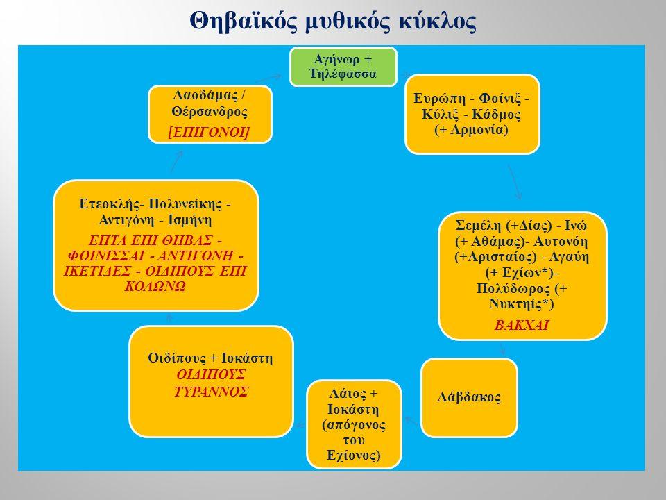 Αγήνωρ + Τηλέφασσα Ευρώπη - Φοίνιξ - Κύλιξ - Κάδμος (+ Αρμονία) Σεμέλη (+Δίας) - Ινώ (+ Αθάμας)- Αυτονόη (+Αρισταίος) - Αγαύη (+ Εχίων*)- Πολύδωρος (+ Νυκτηίς*) ΒΑΚΧΑΙ Λάβδακος Λάιος + Ιοκάστη (απόγονος του Εχίονος) Οιδίπους + Ιοκάστη ΟΙΔΙΠΟΥΣ ΤΥΡΑΝΝΟΣ Ετεοκλής- Πολυνείκης - Αντιγόνη - Ισμήνη ΕΠΤΑ ΕΠΙ ΘΗΒΑΣ - ΦΟΙΝΙΣΣΑΙ - ΑΝΤΙΓΟΝΗ - ΙΚΕΤΙΔΕΣ - ΟΙΔΙΠΟΥΣ ΕΠΙ ΚΟΛΩΝΩ Λαοδάμας / Θέρσανδρος [E ΠΙΓΟΝΟΙ ] Θηβαϊκός μυθικός κύκλος