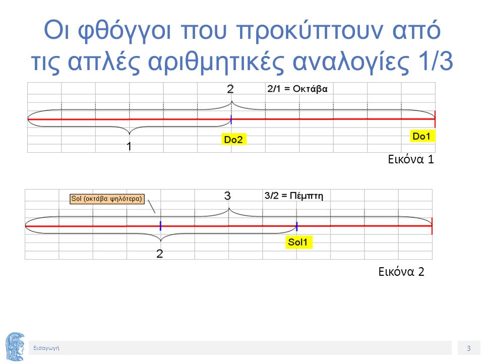 4 Εισαγωγή Οι φθόγγοι που προκύπτουν από τις απλές αριθμητικές αναλογίες 2/3 Εικόνα 3 Εικόνα 4
