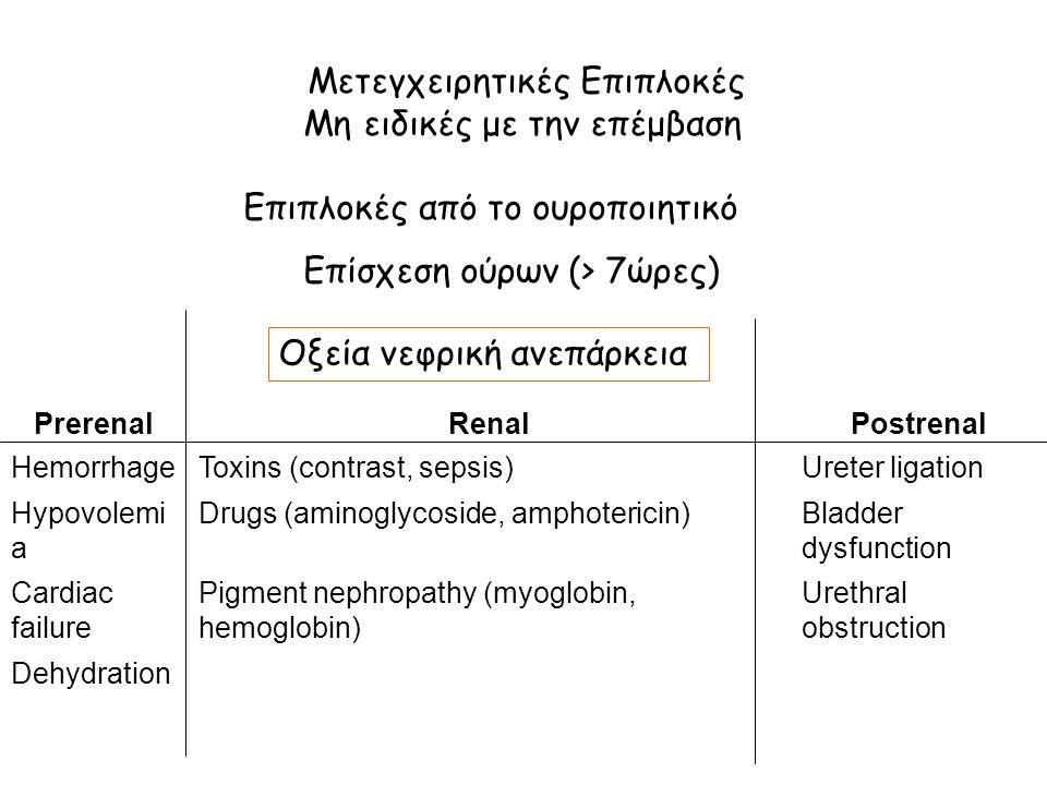 Μετεγχειρητικές Επιπλοκές Μη ειδικές με την επέμβαση Επιπλοκές από το ουροποιητικό Επίσχεση ούρων (> 7ώρες) PrerenalRenalPostrenal HemorrhageToxins (contrast, sepsis)Ureter ligation Hypovolemi a Drugs (aminoglycoside, amphotericin)Bladder dysfunction Cardiac failure Pigment nephropathy (myoglobin, hemoglobin) Urethral obstruction Dehydration Οξεία νεφρική ανεπάρκεια