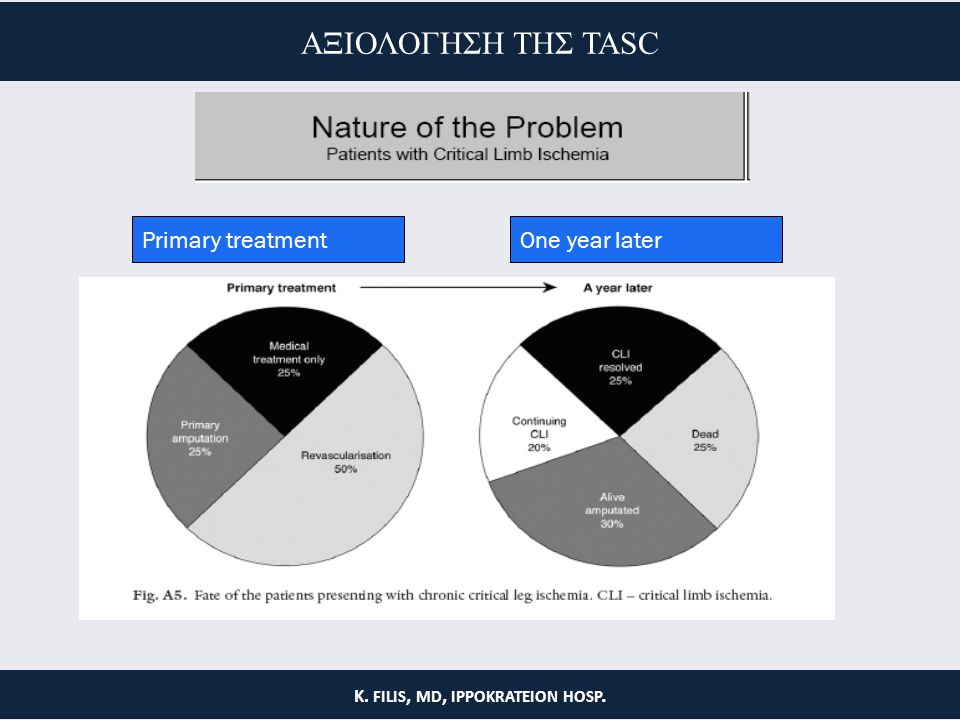 Primary treatmentOne year later K. FILIS, MD, IPPOKRATEION HOSP. ΑΞΙΟΛΟΓΗΣΗ ΤΗΣ TASC