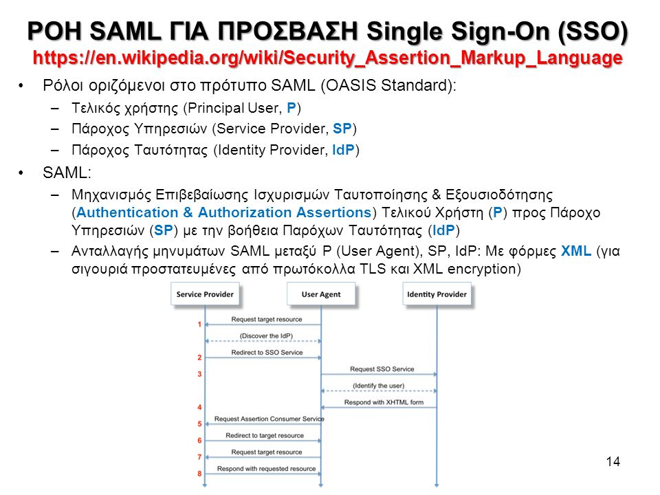 ΡΟΗ SAML ΓΙΑ ΠΡΟΣΒΑΣΗ Single Sign-On (SSO) https://en.wikipedia.org/wiki/Security_Assertion_Markup_Language 14 Ρόλοι οριζόμενοι στο πρότυπο SAML (OASIS Standard): –Τελικός χρήστης (Principal User, P) –Πάροχος Υπηρεσιών (Service Provider, SP) –Πάροχος Ταυτότητας (Identity Provider, IdP) SAML: –Μηχανισμός Eπιβεβαίωσης Ισχυρισμών Ταυτoποίησης & Εξουσιοδότησης (Authentication & Authorization Assertions) Τελικού Χρήστη (P) προς Πάροχο Υπηρεσιών (SP) με την βοήθεια Παρόχων Ταυτότητας (IdP) –Ανταλλαγής μηνυμάτων SAML μεταξύ P (User Agent), SP, IdP: Με φόρμες XML (για σιγουριά προστατευμένες από πρωτόκολλα TLS και XML encryption)