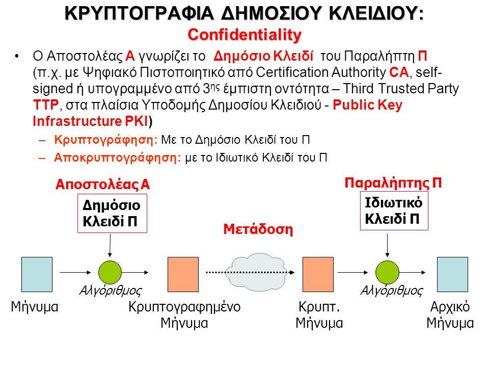 ΚΡΥΠΤΟΓΡΑΦΙΑ ΔΗΜΟΣΙΟΥ ΚΛΕΙΔΙΟΥ: Confidentiality Ο Αποστολέας A γνωρίζει το Δημόσιο Κλειδί του Παραλήπτη Π (π.χ.