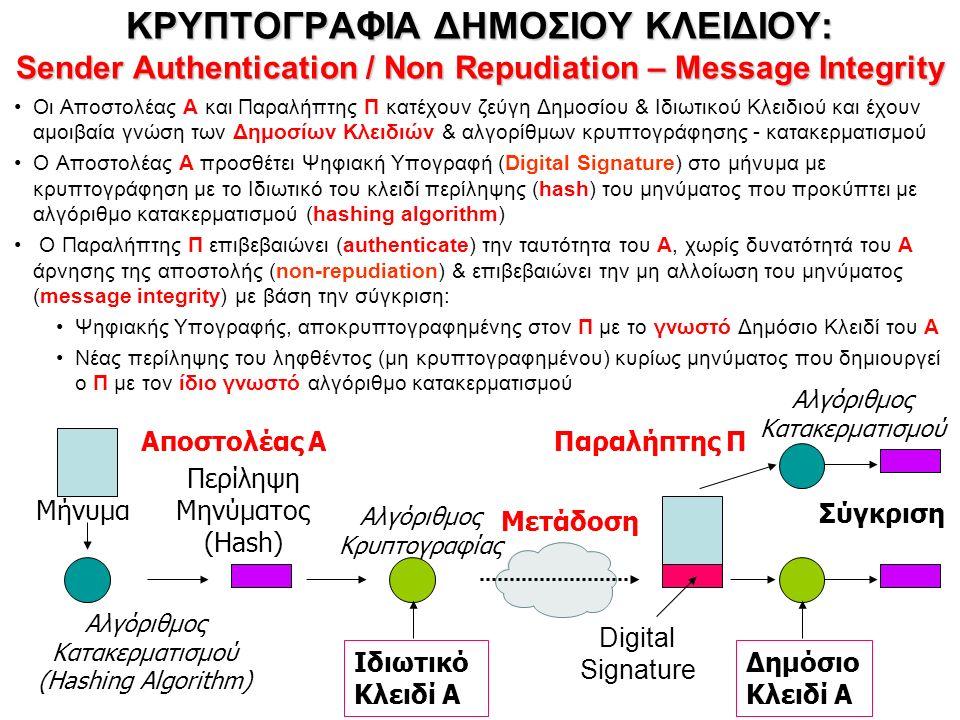 ΨΗΦΙΑΚΗ ΥΠΟΓΡΑΦΗ http://en.wikipedia.org/wiki/Digital_signature http://en.wikipedia.org/wiki/Digital_signature 9