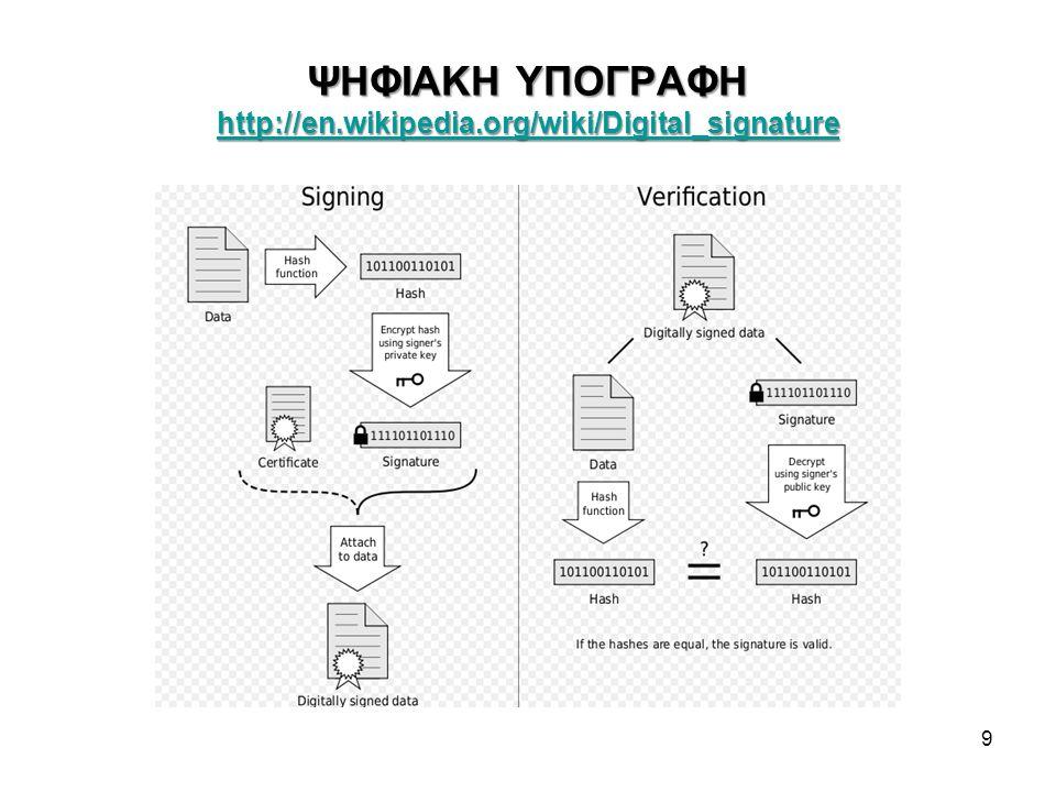 ΨΗΦΙΑΚΑ ΠΙΣΤΟΠΟΙΗΤΙΚΑ Χ.509 https://technet.microsoft.com/en-us/library/cc962029.aspx https://technet.microsoft.com/en-us/library/cc962029.aspx Αν συνοδεύουν υπογραμμένο μήνυμα, βεβαιώνουν τη γνησιότητα του Δημοσίου Κλειδιού του αποστολέα (subject) κατά μια Τρίτη Έμπιστη Οντότητα TTP - Third Trusted Party: Την Αρχή Πιστοποίησης, Certification Authority – CA Αν χρειάζεται και έλεγχος του Δημοσίου Κλειδιού της CA, μπορεί να αποστέλλεται και 2 ο (ή και 3 ο, 4 ο …πιστοποιητικό) από ιεραρχικά δομημένες CA Η CA υπογράφει ένα ψηφιακό πιστοποιητικό με το Ιδιωτικό Κλειδί της.