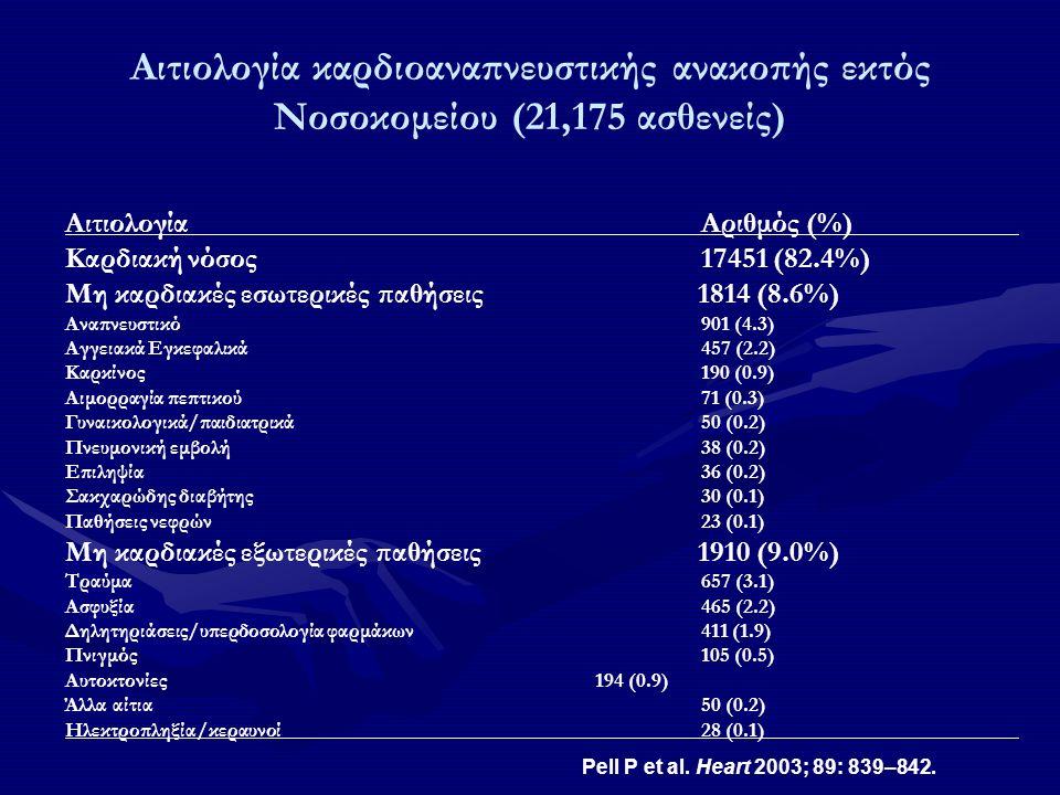 Αιτιολογία καρδιοαναπνευστικής ανακοπής εκτός Νοσοκομείου (21,175 ασθενείς) Αιτιολογία Αριθμός (%) Καρδιακή νόσος17451 (82.4%) Μη καρδιακές εσωτερικές παθήσεις 1814 (8.6%) Αναπνευστικό 901 (4.3) Αγγειακά Εγκεφαλικά 457 (2.2) Καρκίνος 190 (0.9) Αιμορραγία πεπτικού 71 (0.3) Γυναικολογικά/παιδιατρικά50 (0.2) Πνευμονική εμβολή38 (0.2) Επιληψία 36 (0.2) Σακχαρώδης διαβήτης 30 (0.1) Παθήσεις νεφρών23 (0.1) Μη καρδιακές εξωτερικές παθήσεις 1910 (9.0%) Τραύμα 657 (3.1) Ασφυξία 465 (2.2) Δηλητηριάσεις/υπερδοσολογία φαρμάκων 411 (1.9) Πνιγμός 105 (0.5) Αυτοκτονίες 194 (0.9) Άλλα αίτια50 (0.2) Ηλεκτροπληξία/κεραυνοί28 (0.1) Pell P et al.