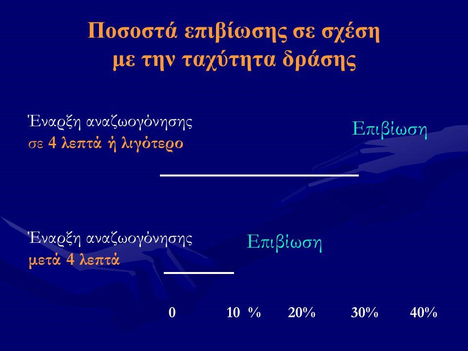Ποσοστά επιβίωσης σε σχέση με την ταχύτητα δράσης Έναρξη αναζωογόνησης σε 4 λεπτά ή λιγότερο Επιβίωση Έναρξη αναζωογόνησης μετά 4 λεπτά Επιβίωση 0 10