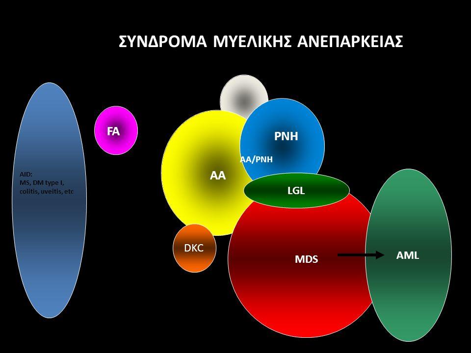 FA AA PNH AID: MS, DM type I, colitis, uveitis, etc DKC MDS LGL AML AA/PNH ΣΥΝΔΡΟΜΑ ΜΥΕΛΙΚΗΣ ΑΝΕΠΑΡΚΕΙΑΣ