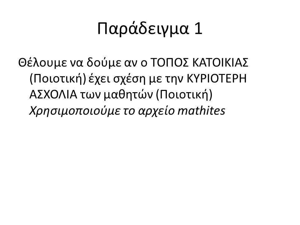 Παράδειγμα 1 Θέλουμε να δούμε αν o ΤΟΠΟΣ ΚΑΤΟΙΚΙΑΣ (Ποιοτική) έχει σχέση με την ΚΥΡΙΟΤΕΡΗ ΑΣΧΟΛΙΑ των μαθητών (Ποιοτική) Χρησιμοποιούμε το αρχείο mathites