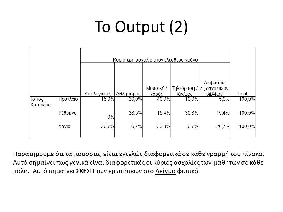 To Output (2) Κυριότερη ασχολία στον ελεύθερο χρόνο Total ΥπολογιστέςΑθλητισμός Μουσική / χορός Τηλεόραση / Κιν/φος Διάβασμα εξωσχολικών βιβλίων Τόπος Κατοικίας Ηράκλειο15,0%30,0%40,0%10,0%5,0%100,0% Ρέθυμνο 0% 38,5%15,4%30,8%15,4%100,0% Χανιά26,7%6,7%33,3%6,7%26,7%100,0% Παρατηρούμε ότι τα ποσοστά, είναι εντελώς διαφορετικά σε κάθε γραμμή του πίνακα.