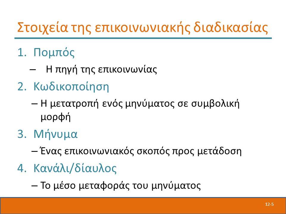 12-5 Στοιχεία της επικοινωνιακής διαδικασίας 1.Πομπός – Η πηγή της επικοινωνίας 2.Κωδικοποίηση – Η μετατροπή ενός μηνύματος σε συμβολική μορφή 3.Μήνυμα – Ένας επικοινωνιακός σκοπός προς μετάδοση 4.Κανάλι/δίαυλος – Το μέσο μεταφοράς του μηνύματος