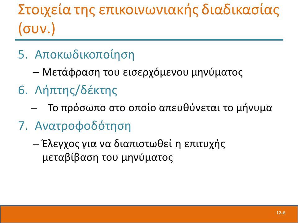 12-6 Στοιχεία της επικοινωνιακής διαδικασίας (συν.) 5.Αποκωδικοποίηση – Μετάφραση του εισερχόμενου μηνύματος 6.Λήπτης/δέκτης – Το πρόσωπο στο οποίο απευθύνεται το μήνυμα 7.Ανατροφοδότηση – Έλεγχος για να διαπιστωθεί η επιτυχής μεταβίβαση του μηνύματος