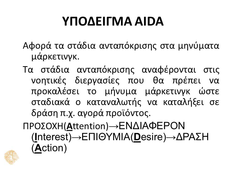 ΥΠΟΔΕΙΓΜΑ AIDA Αφορά τα στάδια ανταπόκρισης στα μηνύματα μάρκετινγκ.