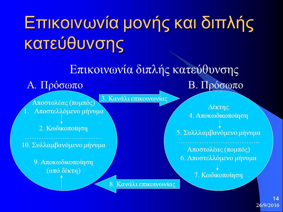 26/9/2016 14 Επικοινωνία μονής και διπλής κατεύθυνσης Επικοινωνία διπλής κατεύθυνσης Α.