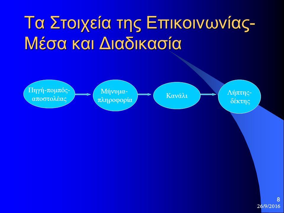 26/9/2016 8 Τα Στοιχεία της Επικοινωνίας- Μέσα και Διαδικασία Πηγή-πομπός- αποστολέας Μήνυμα- πληροφορία Κανάλι Λήπτης- δέκτης