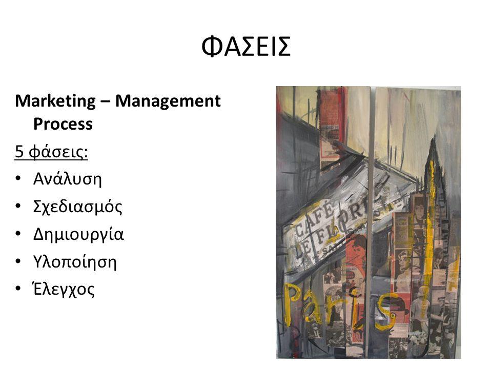 ΦΑΣΕΙΣ Marketing – Management Process 5 φάσεις: Ανάλυση Σχεδιασμός Δημιουργία Υλοποίηση Έλεγχος