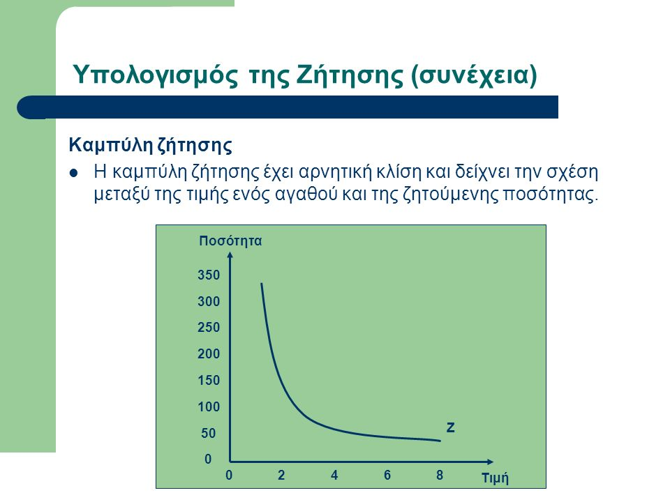 Υπολογισμός της Ζήτησης (συνέχεια) Καμπύλη ζήτησης Η καμπύλη ζήτησης έχει αρνητική κλίση και δείχνει την σχέση μεταξύ της τιμής ενός αγαθού και της ζητούμενης ποσότητας.