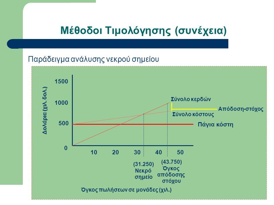 Μέθοδοι Τιμολόγησης (συνέχεια) Παράδειγμα ανάλυσης νεκρού σημείου 0 10 500 1000 1500 20304050 Δολάρια (χιλ.