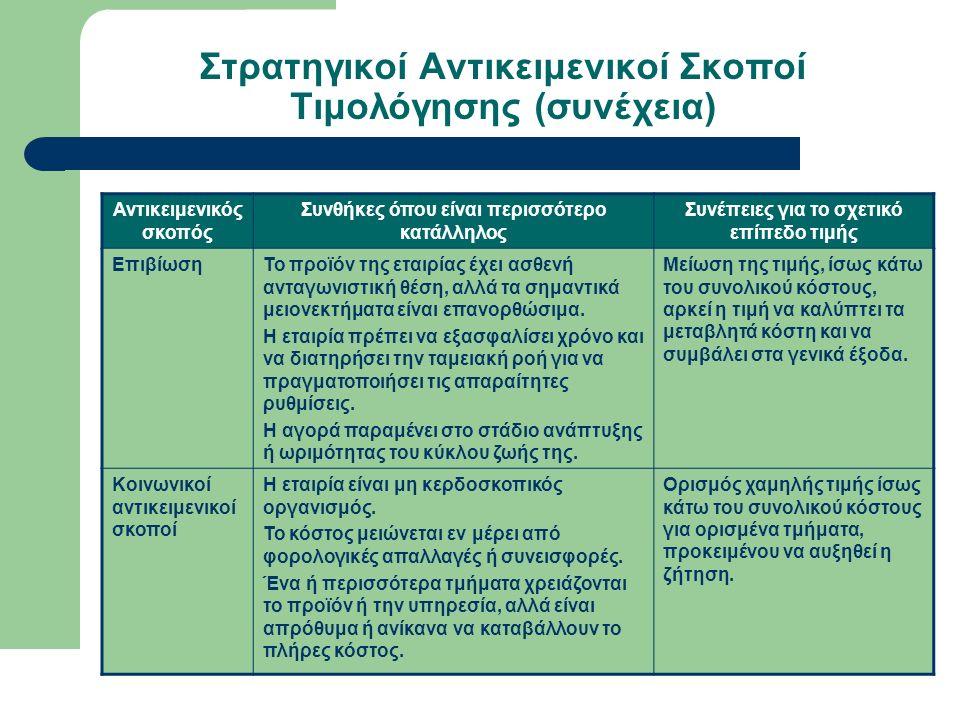 Στρατηγικοί Αντικειμενικοί Σκοποί Τιμολόγησης (συνέχεια) Αντικειμενικός σκοπός Συνθήκες όπου είναι περισσότερο κατάλληλος Συνέπειες για το σχετικό επίπεδο τιμής ΕπιβίωσηΤο προϊόν της εταιρίας έχει ασθενή ανταγωνιστική θέση, αλλά τα σημαντικά μειονεκτήματα είναι επανορθώσιμα.