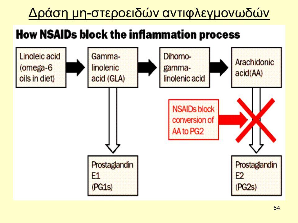 54 Δράση μη-στεροειδών αντιφλεγμονωδών